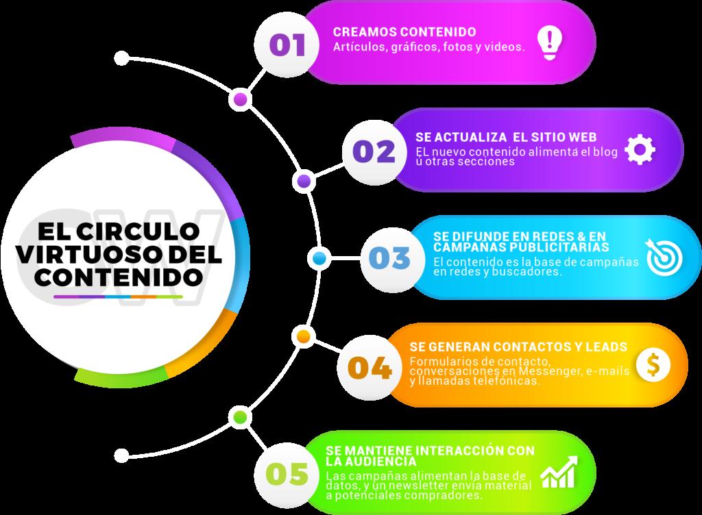 creación de contenidos, el círculo virtuoso del contenido, marketing digital en puerto vallarta, diseño web puerto vallarta, creación de contenidos méxico, generación de contenidos méxico, páginas web puerto vallarta